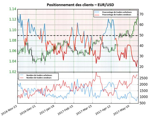 L'EUR/USD est indécis selon le Sentiment des Traders