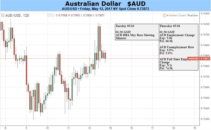 Australian Dollar Lacks Obvious Floor This Week