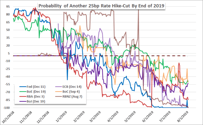 Central Bank Rate Forecasts