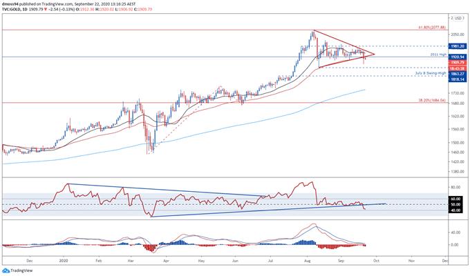 Oro e argento vulnerabili a causa della stagnazione dei colloqui di stimolo, rinascita dell'USD