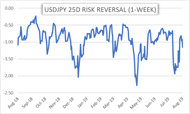 USDJPY Risk Reversal Around Jackson Hole Economic Symposium