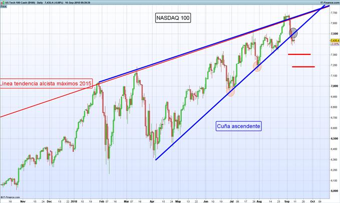 Gráfico diario NASDAQ 100 – 10/09/2018