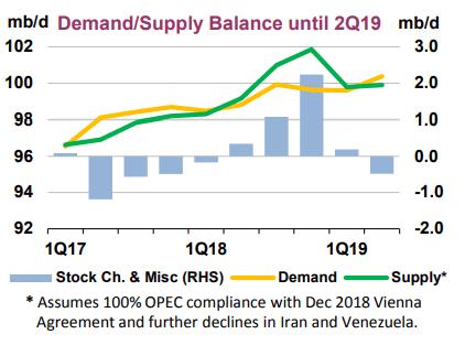IEA Nachfrage und Angebots Prognose