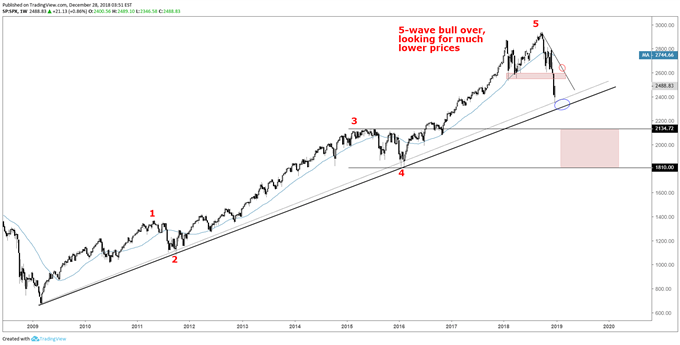 S&P 500 weekly chart, bounce, then much lower