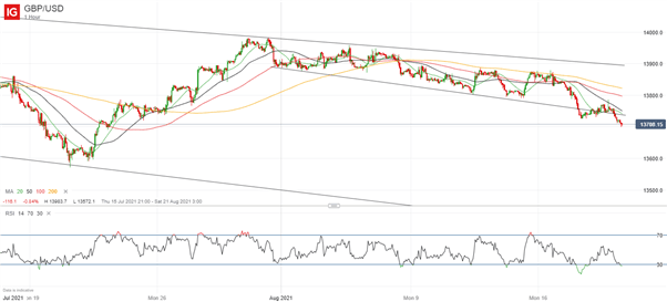 GBP/USD Searches for Support After Fall