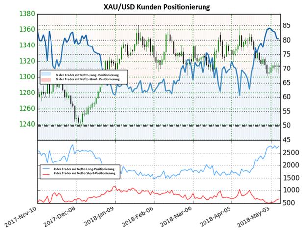 Goldpreis konnte eine bullische Trendumkehr einleiten, trotz der hohen Netto-Long Positionen