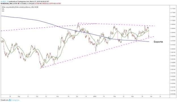 Análisis del NZD/USD
