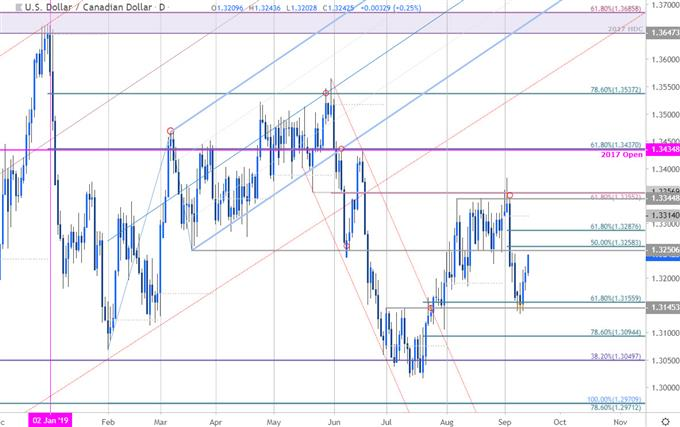 Canadian Dollar Price Chart - USD/CAD Daily - US Dollar vs Canadian Dollar Trade Outlook - Loonie Technical Forecast