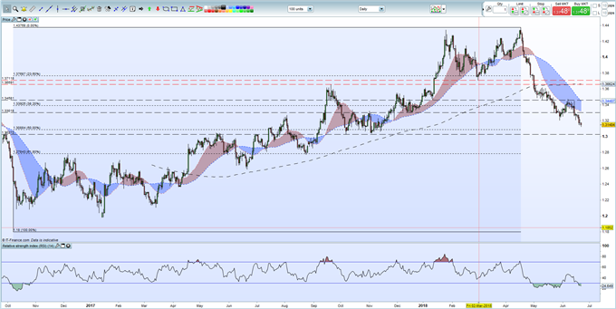 GBPUSD Forecast: Central Bank 'Double' to Govern Sterling's Fate
