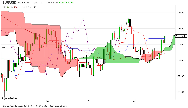 La política da impulso al trading del EUR/USD