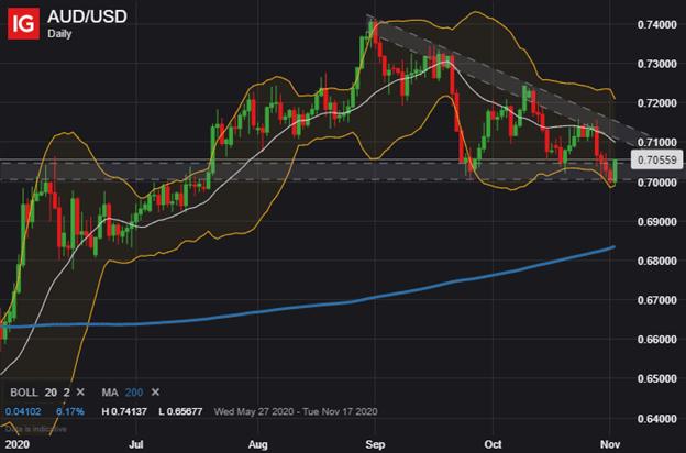 Grafico dei prezzi AUDUSD Previsioni tecniche del dollaro australiano