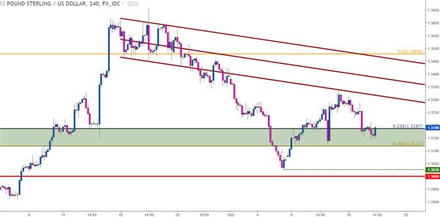 Technische Analyse GBP/USD: Festgeklammert an langfristiger Unterstützungszone