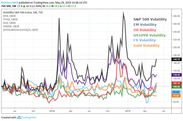 Volatility Price Chart for Stocks, Forex, Oil, Gold, and Treasuries