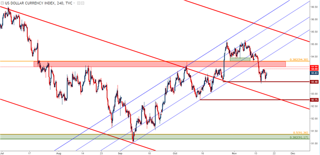 U.S. Dollar Digs into Support as Aussie, Kiwi Fall to Fresh Lows