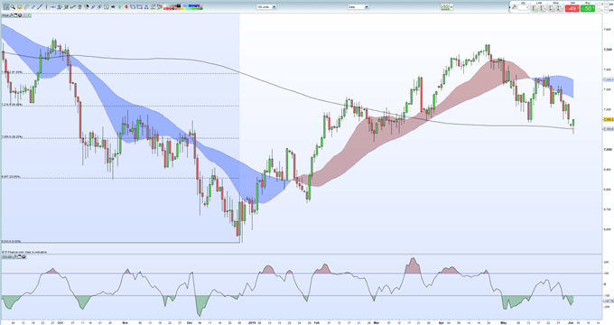 Sterling (GBP) Week Ahead: Risk, Brexit, NFPs and Flashing Signals