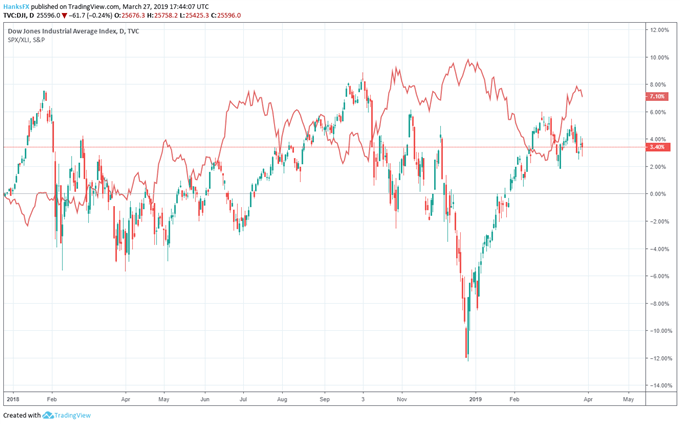 Dow Jones price chart and xli etf price chart