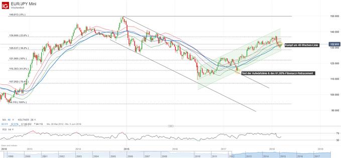 EUR/JPY auf Wochenbasis
