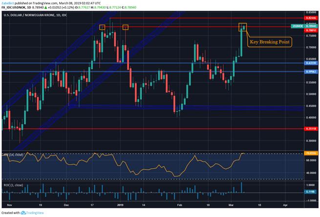 Chart shwoing USD/NOK