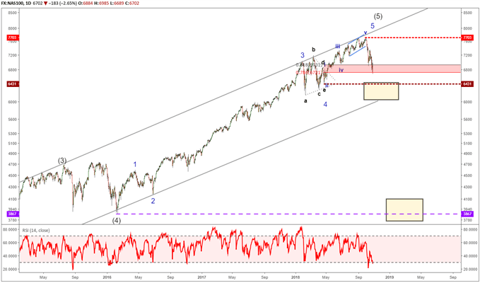 nasdaq elliott wave chart showing a completed up trend since 2009.