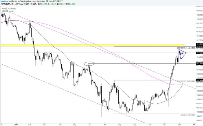 La consolidación del par USD/JPY prepara el terreno para otro impulso