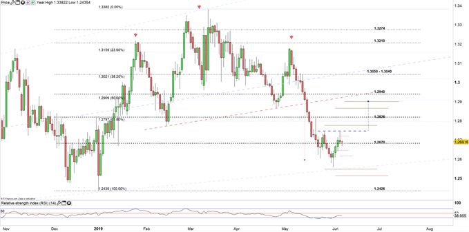 GBP/USD prices daily chart 06-06-19