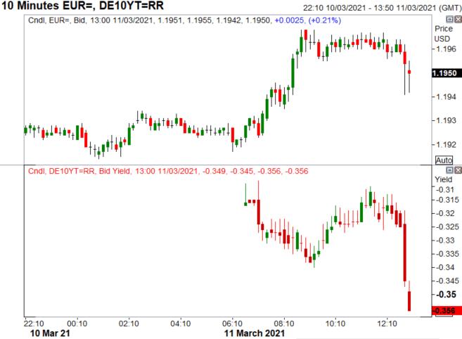 Terobosan: Pembelian ECB PEPP Menjadi Lebih Tinggi Secara Signifikan, EUR / USD Turun