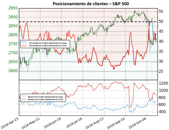 S&P 500 se une a los instrumentos en mercado mixto