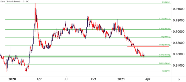 Grafik EUR / GBP