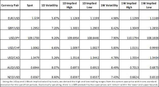 Currency volatility and trading ranges for EURUSD, GBPUSD, USDJPY, USDCAD, AUDUSD, NZDUSD, USDCHF