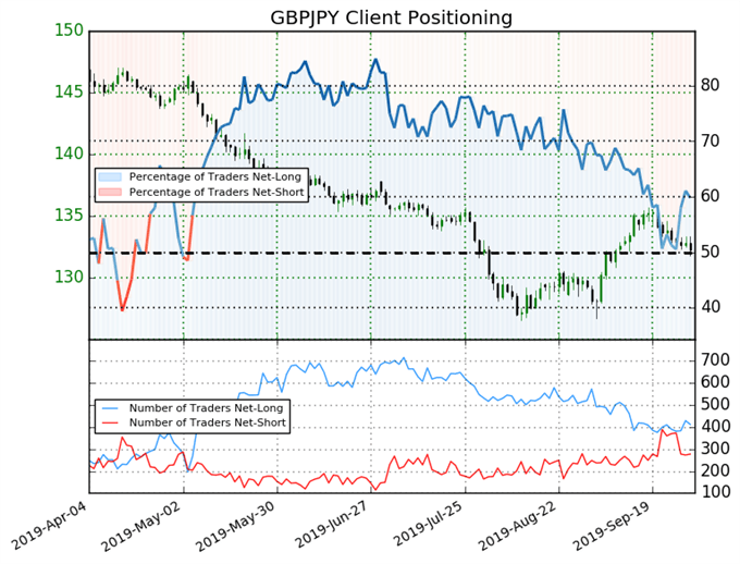 igcs, ig client sentiment index, igcs gbpusd, gbpusd price chart, gbpusd price forecast, gbpusd technical analysis, brexit latest, brexit talks, brexit