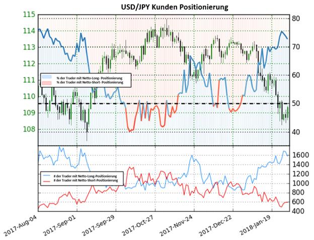USD/JPY: Rallye könnte mehr an Zuspruch erhalten