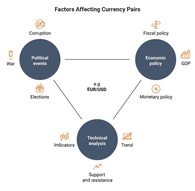 factors which affect currency pairs