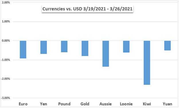 us dollar vs currencies and gold