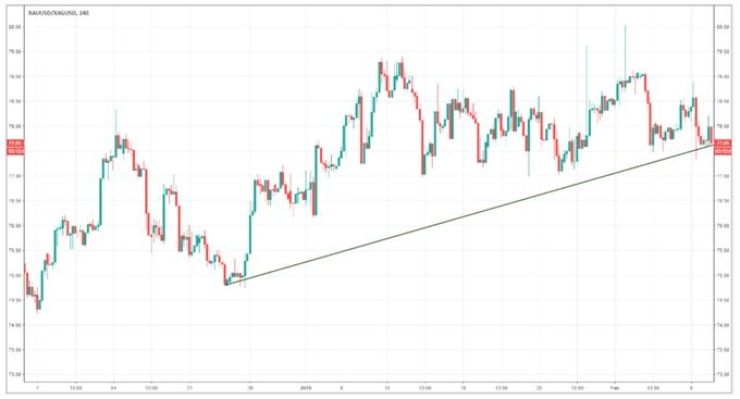 Uso de una tendencia alcista en la relación oro/plata para ayudarle a identificar señales de trading en el oro o la plata