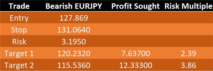 Bearish EUR/JPY on EU's Rejected Italy Budget, Tight Conditions in Japan