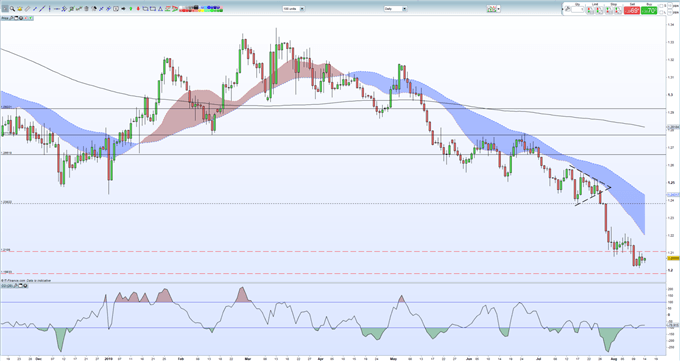 GBP/USD Price Nudges Higher on UK Inflation Uptick, Brexit Latest