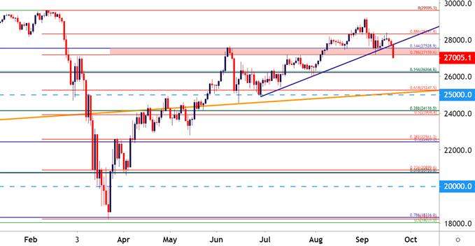 Grafico dei prezzi a quattro ore Dow Jones