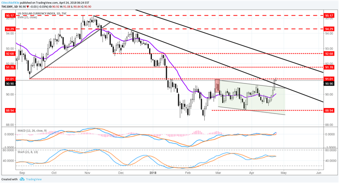 DXY Bottoming Effort Takes Step Forward as Three More Hikes Eyed in 2018