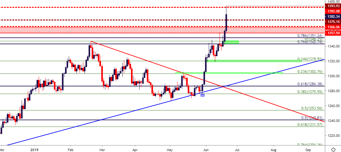 gold price outlook gold breaks    year highs