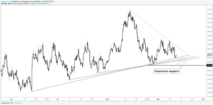US Dollar Index (DXY) 4-hr chart, important support just below