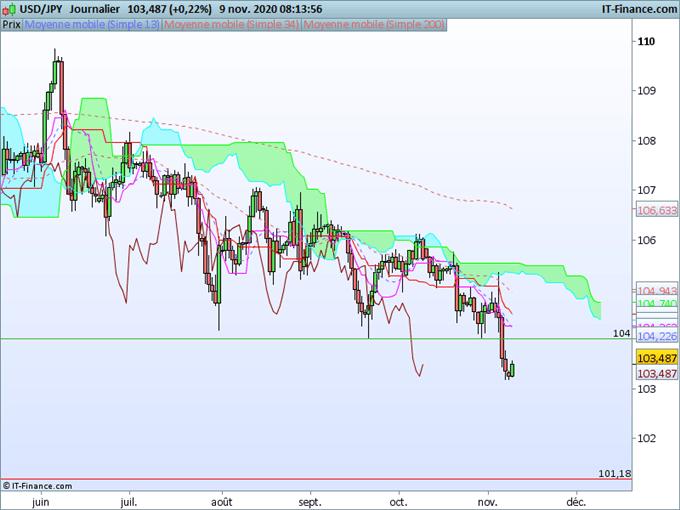 EUR/USD, USD/JPY : Le dollar reste faible contre l'euro et le yen