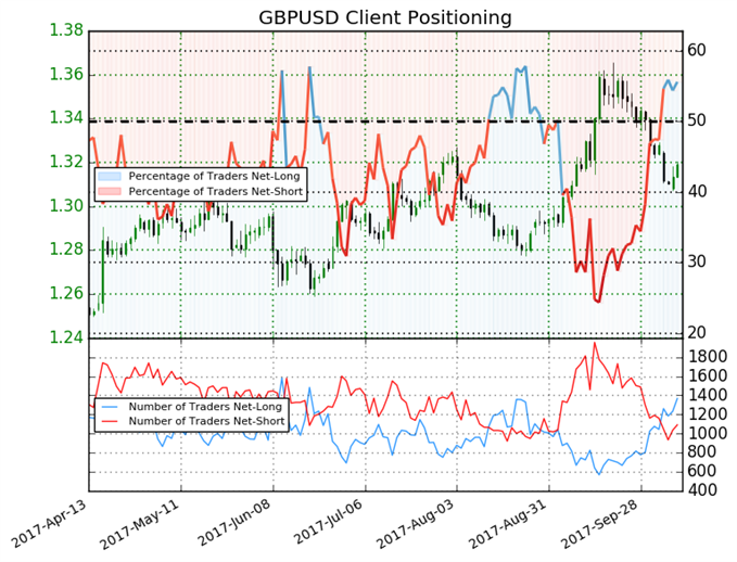 British Pound Sentiment Eases, Now Neutral