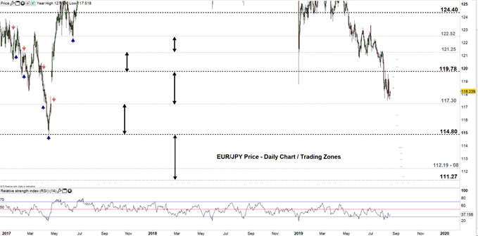 EURJPY price daily chart 19-08-19 Zoomed out