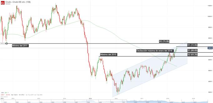 Gráfico técnico del precio del petróleo en cuadro semanal
