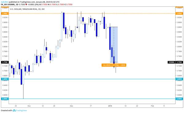 USD/BRL Bearish Reversal Pattern on Edge of Confirmation