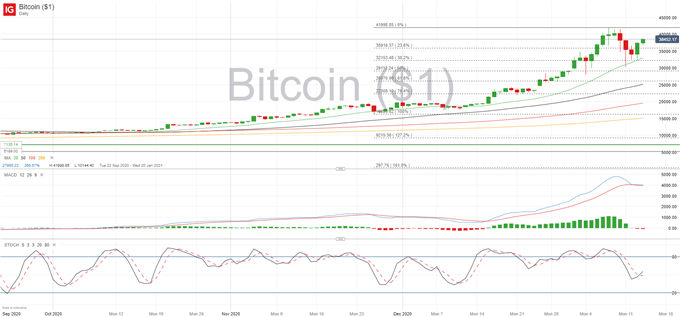 BTC/USD: Bitcoin Shruggs Off Lagarde's Comments, Up Above 38,000