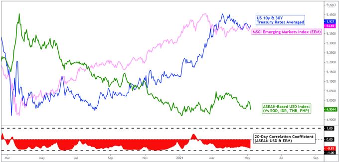 US Dollar Outlook: USD/SGD, USD/THB, USD/PHP, USD/IDR May Fall on Dovish Fed Speak