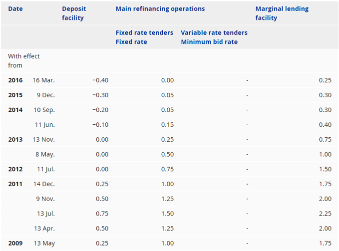Image of european central bank interest rate