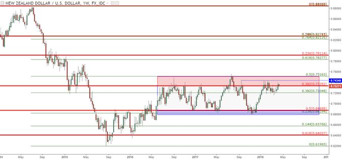 Bearish NZD/USD: Longer-Term Range Potential