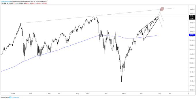 S&P 500 daily chart, rising wedge at record high